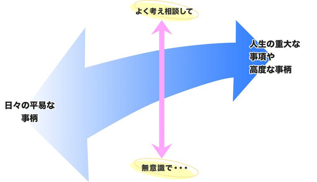 意思決定(図)